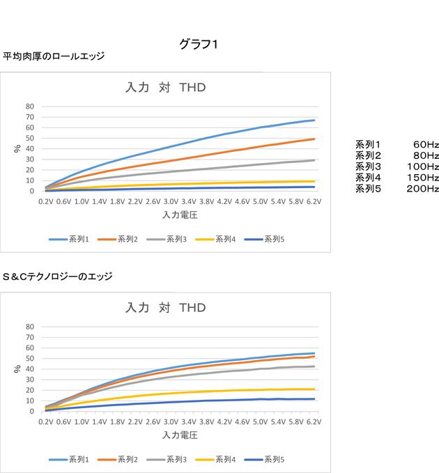 グラフ1:入力-対-THDの比較-(Unicode-エンコードの競合)