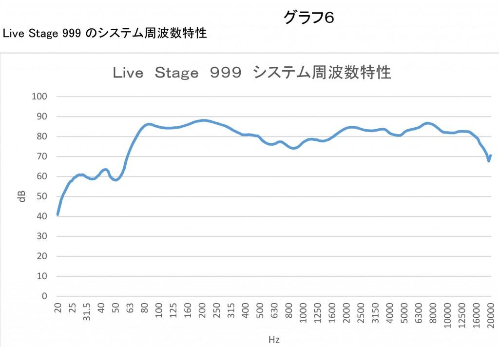 グラフ6:SPL-Curve-