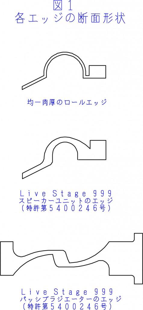 図1:各エッジの断面形状
