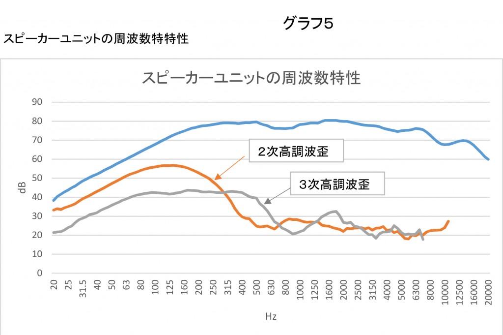 グラフ5SPL-Curve-1