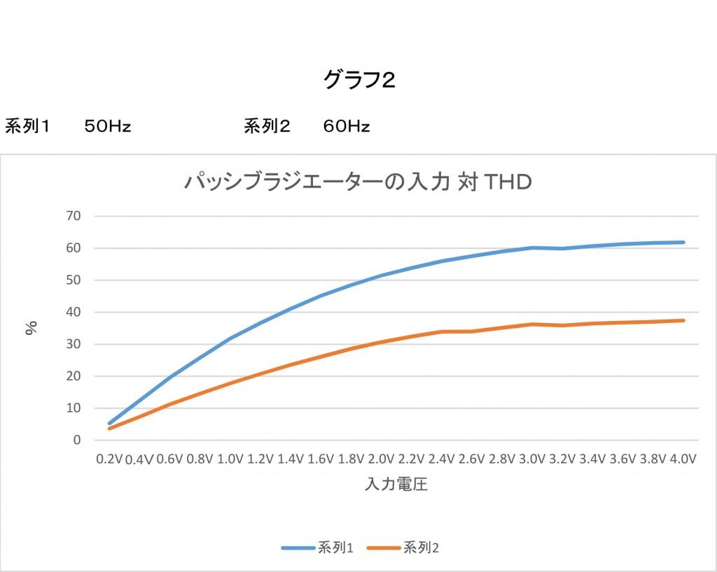 グラフ2:パッシブラジエーターの入力対THD