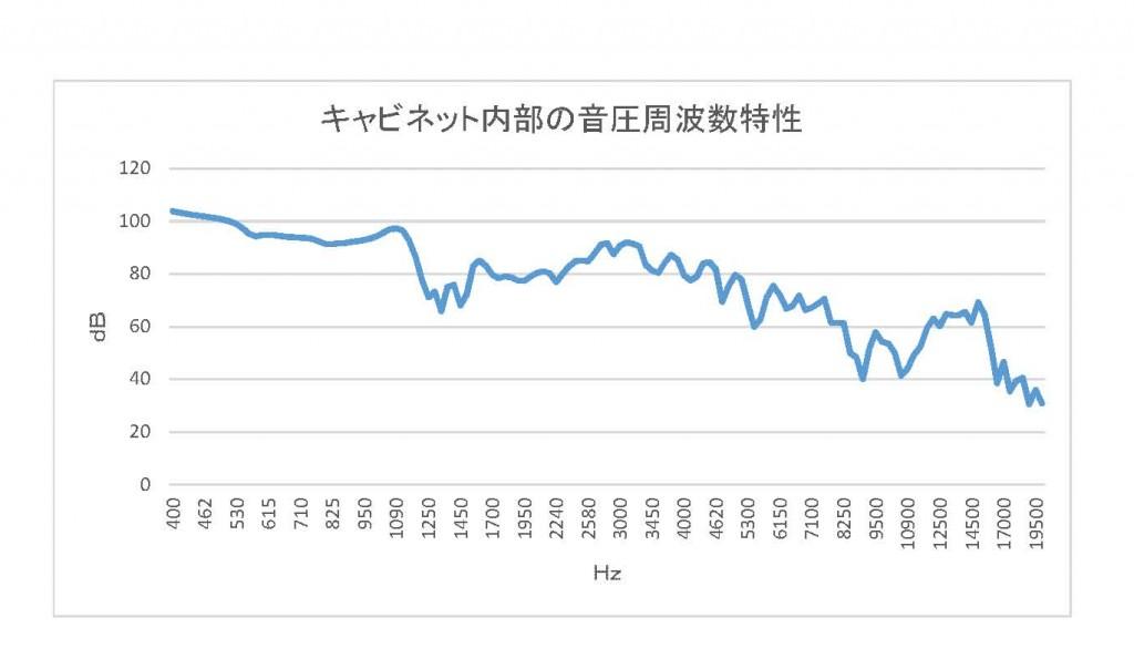 グラフ7:キャビネット内部の音圧周波数特性 (Unicode エンコードの競合)